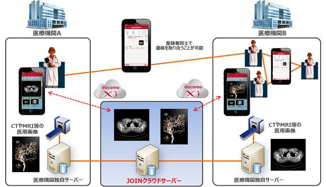 NTTドコモ/医療機関向けモバイルクラウドソリューション