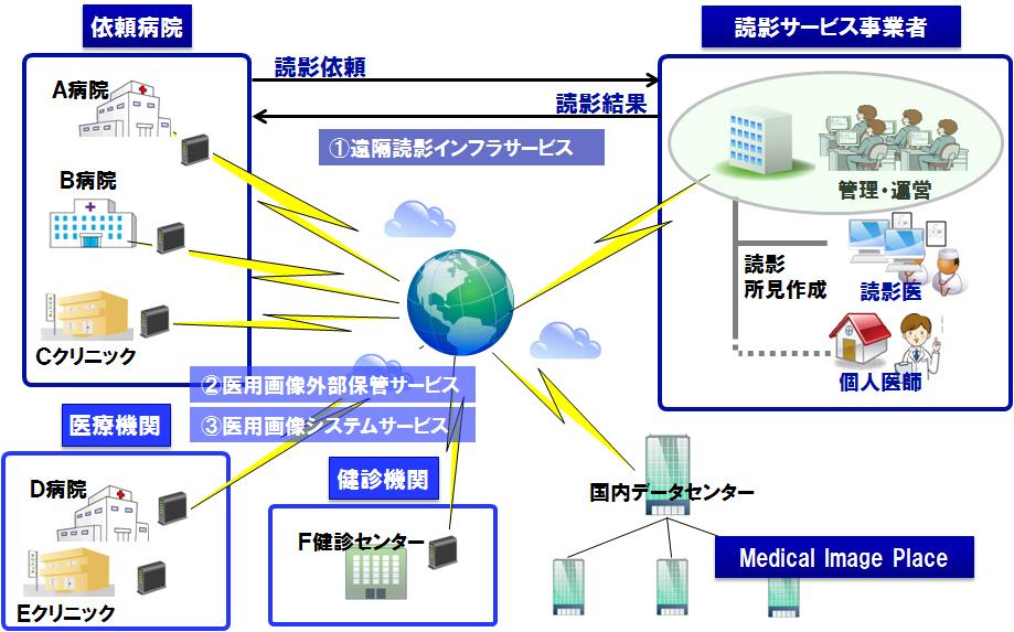 キヤノンマーケティングジャパン/遠隔読影インフラサービス提供開始
