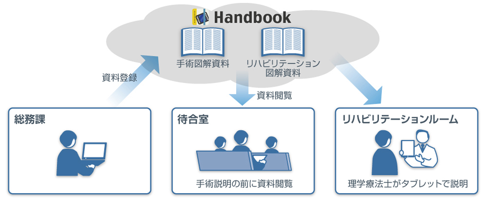 インフォテリア/岩井医療財団が「Handbook」を採用