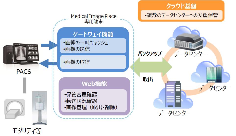 キヤノンマーケティングジャパン/医用画像外部保管サービス