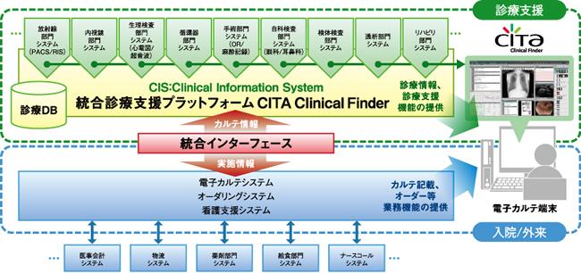富士フイルムメディカル/統合診療支援プラットフォーム ...