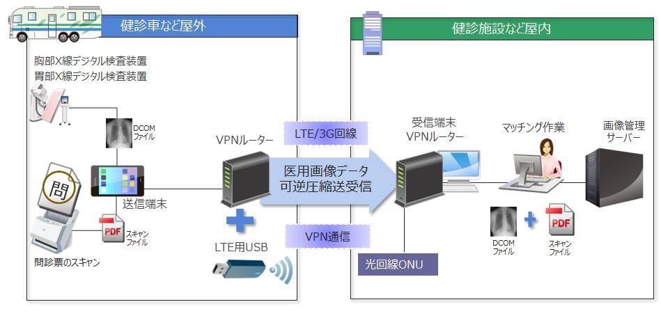 キヤノンマーケティングジャパン/医用画像転送ソリューション