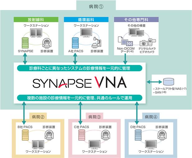 富士フイルム/統合アーカイブシステム