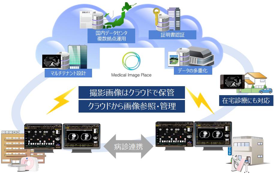 キヤノンマーケティングジャパン/医用画像システムサービス