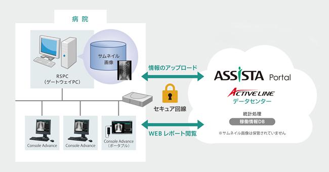 富士フイルムメディカル/放射線検査部門管理支援サービス