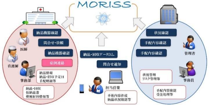 メディアスホールディングス/手術室情報管理システム