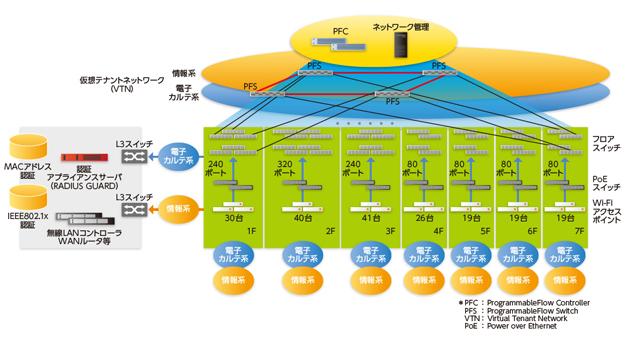 NEC/京都岡本記念病院の院内ネットワークをSDNで構築