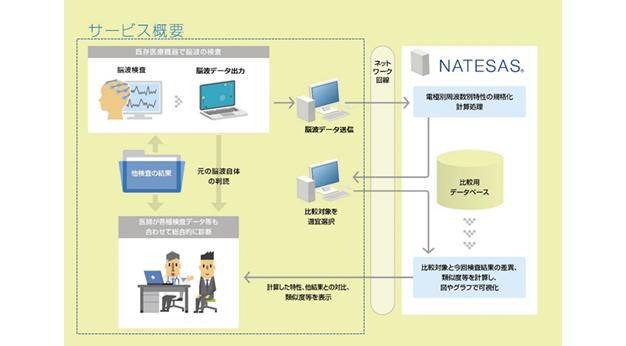 日本光電工業・NTTデータアイ/医療用クラウド型脳波解析システム
