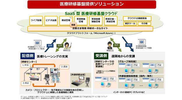 日立産業制御ソリューションズ/医療研修基盤提供ソリューションを提供開始