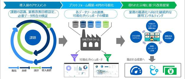 GEヘルスケア・ジャパン/医療データ分析サービス