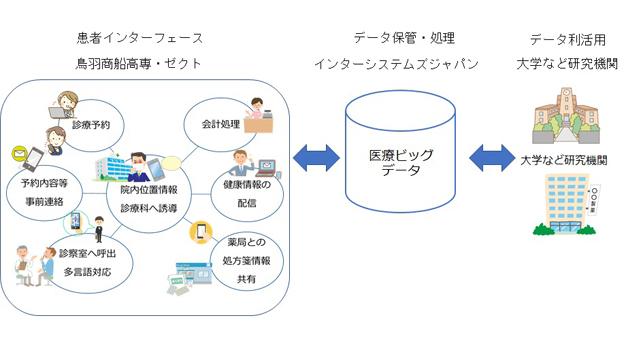 インターシステムズジャパン/IoTを活用した医療サービス向上のための「患者インターフェース」の共同研究開発を開始