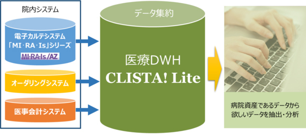 医用工学研究所/データウェアハウスシステム