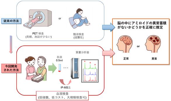 島津製作所・国立長寿医療研究センター/アルツハイマー病変の早期検出法を血液検査で確立