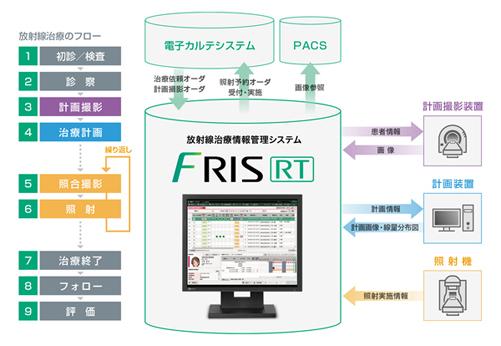 富士フイルムメディカル/放射線治療情報管理システム
