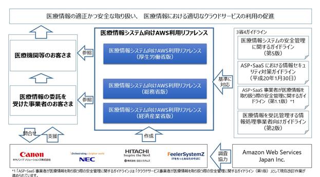 キヤノンITソリューションズ他/医療情報システム向けAWS利用リファレンスを共同で作成・提供開始