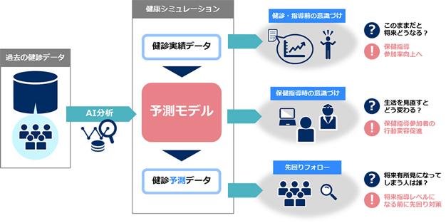 NEC/倉敷中央病院とAIを活用した予防医療に向けて共創を開始