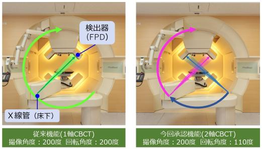 日立製作所/北海道大学と共同開発した2軸CBCT機能及び2軸四次元CBCT機能が医療機器の製造販売承認を取得