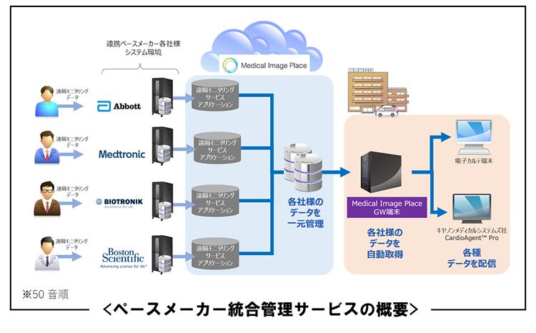 キヤノンメディカルシステムズ/遠隔モニタリングデータを一元管理できるクラウドサービス「ペースメーカー統合管理サービス」の提供を開始